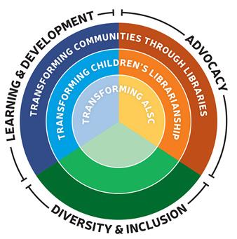 ALSC Strategic Plan graphic