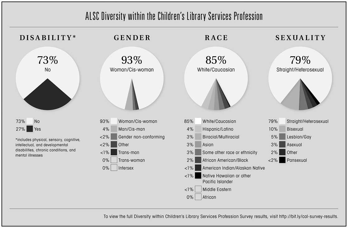 Infographic: ALSC Diversity within the Children's Library Services Profession. View the full results at http://bit.ly/cal-survey-results. The top results: 73% not disabled, 93% woman/cis-woman, 85% white/caucasian, and 79% straight/heterosexual.
