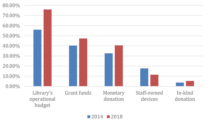 Figure 3. Comparison of 2014 and 2018 Funding Sources
