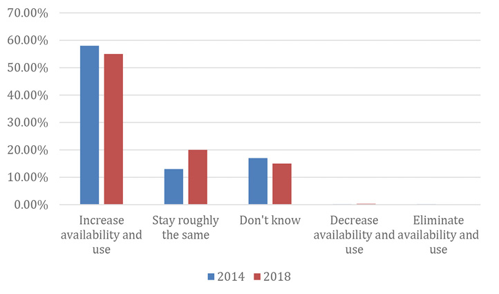 Figure 5. Comparison of 2014 and 2018 Future Plans for New Media Availability and Use with Young Children and Their Caregivers